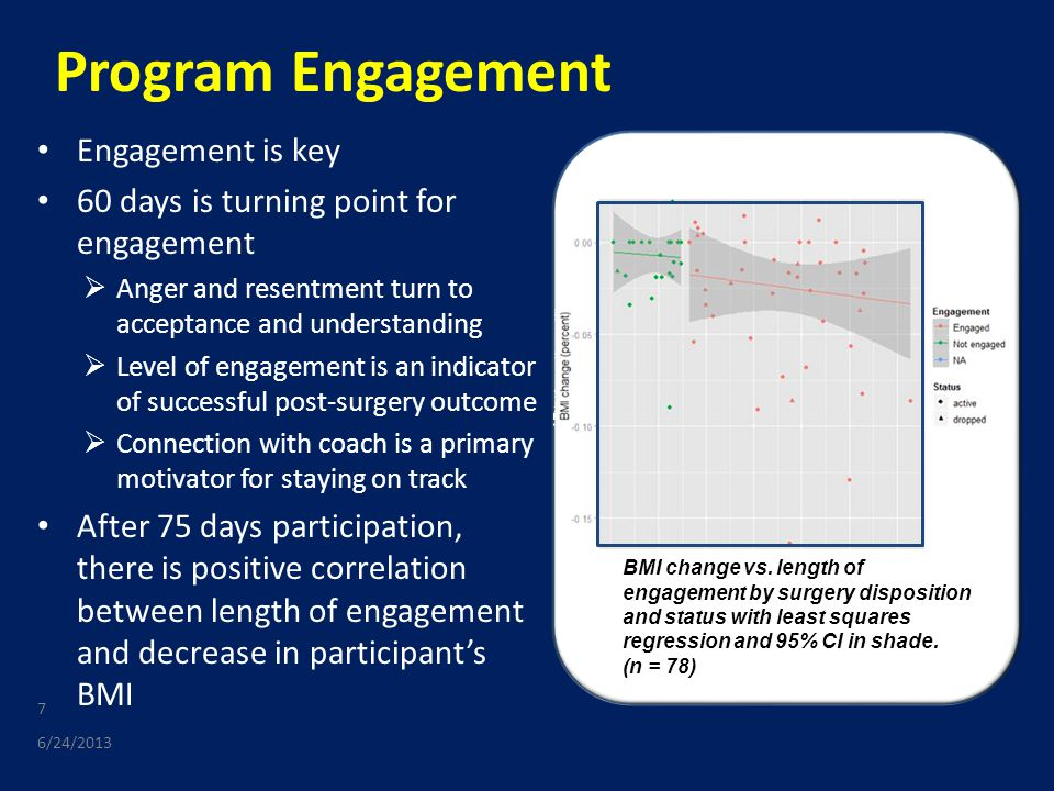 Program Engagement Engagement is key 60 days is turning point for engagement  Anger and resentment turn to acceptance and understanding  Level of engagement is an indicator of successful post-surgery outcome  Connection with coach is a primary motivator for staying on track After 75 days participation, there is positive correlation between length of engagement and decrease in participant's BMI 6/24/2013 7 BMI change vs.