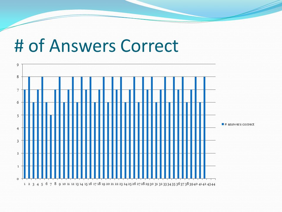 # of Answers Correct