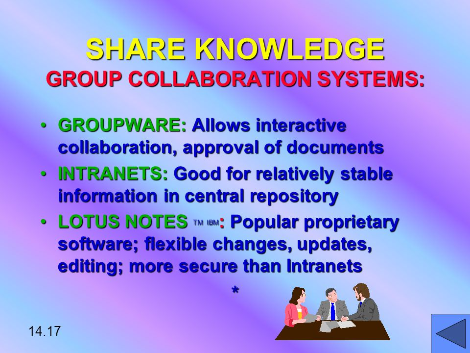 14.17 SHARE KNOWLEDGE GROUP COLLABORATION SYSTEMS: GROUPWARE: Allows interactive collaboration, approval of documentsGROUPWARE: Allows interactive collaboration, approval of documents INTRANETS: Good for relatively stable information in central repositoryINTRANETS: Good for relatively stable information in central repository LOTUS NOTES TM IBM : Popular proprietary software; flexible changes, updates, editing; more secure than IntranetsLOTUS NOTES TM IBM : Popular proprietary software; flexible changes, updates, editing; more secure than Intranets*