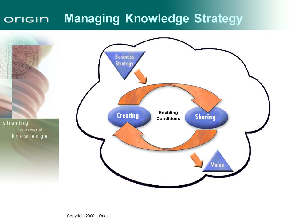 Copyright 2000 – Origin Managing Knowledge Strategy