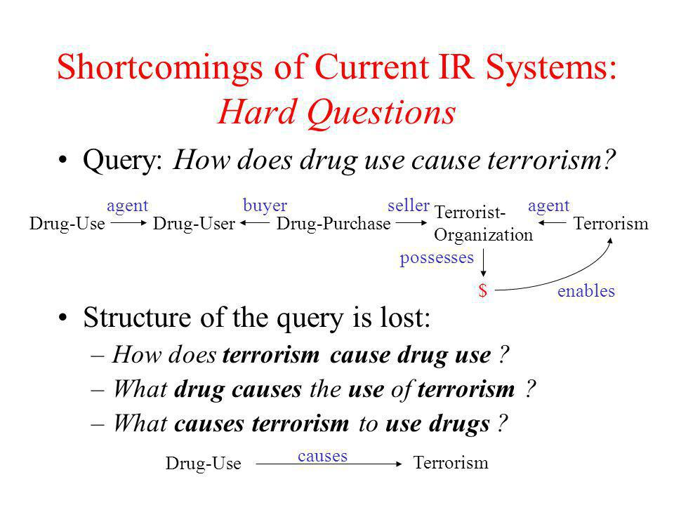 Shortcomings of Current IR Systems: Hard Questions Query: How does drug use cause terrorism? Structure of the query is lost: –How does terrorism cause