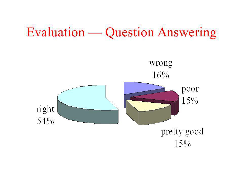 Evaluation — Question Answering