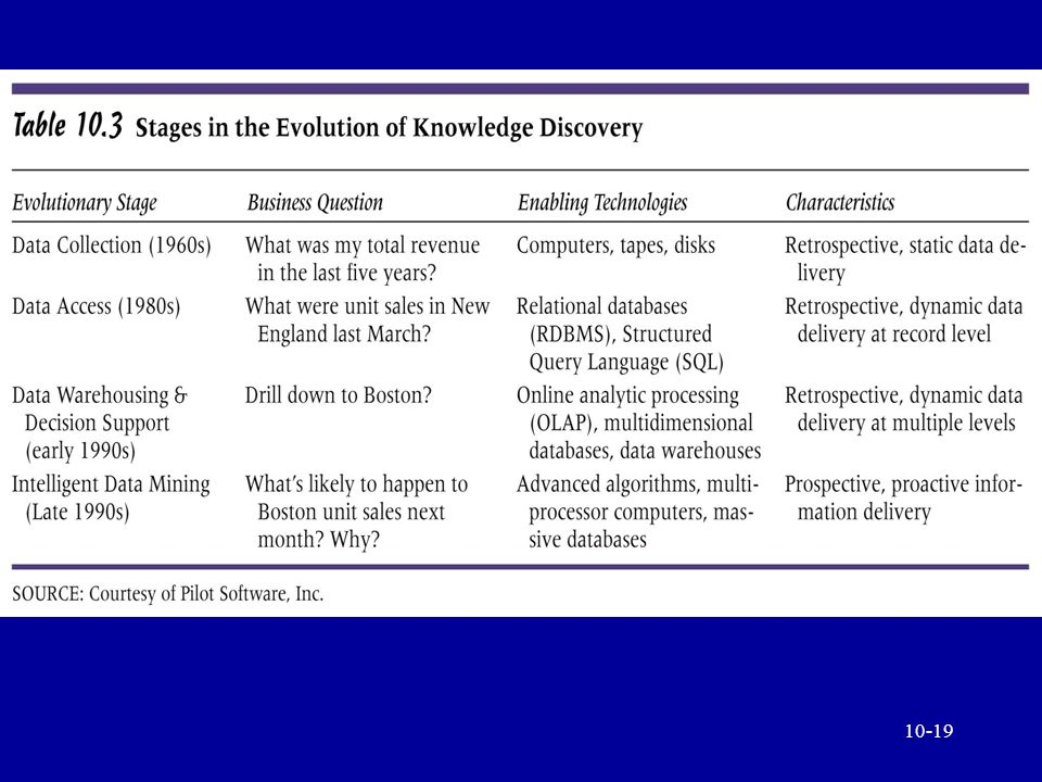 10-18 The Foundations of Knowledge Discovery in Databases (KDD) Massive data collection Powerful multiprocessor computers Data mining algorithms