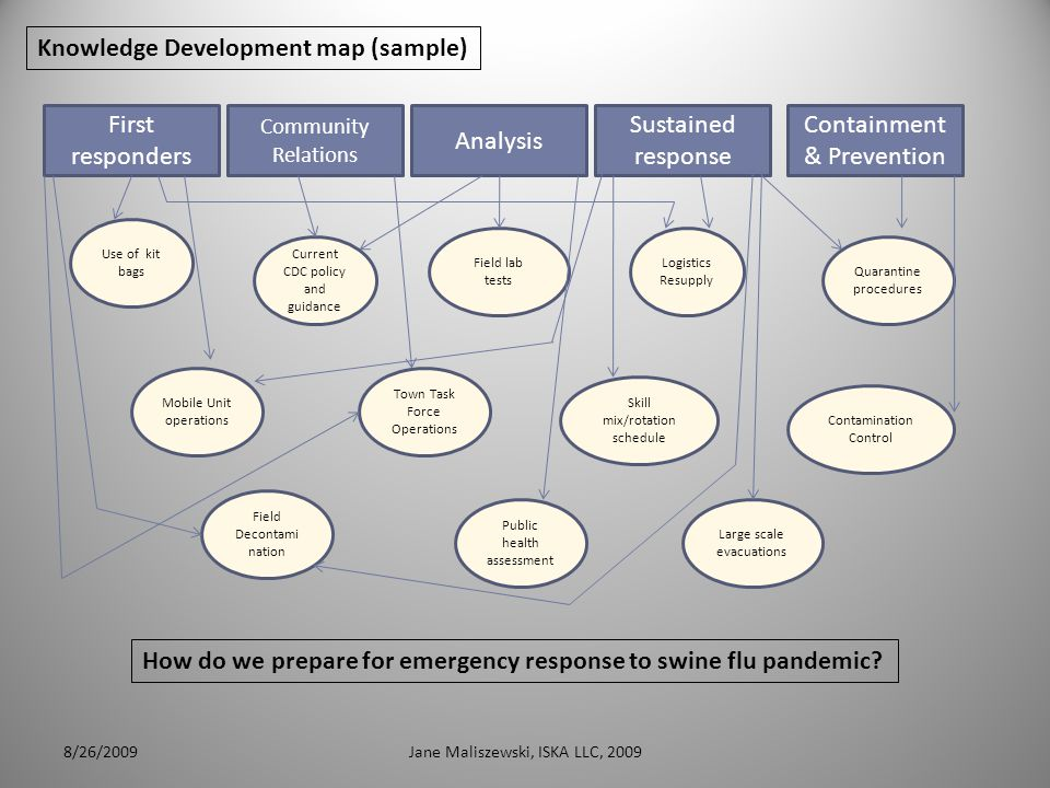 8/26/2009Jane Maliszewski, ISKA LLC, 20096 Knowledge Development map (sample) How do we prepare for emergency response to swine flu pandemic.