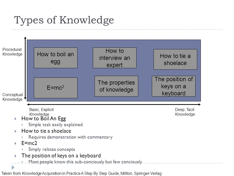Types of Knowledge  How to Boil An Egg  Simple task easily explained  How to tie a shoelace  Requires demonstration with commentary  E=mc2  Simp