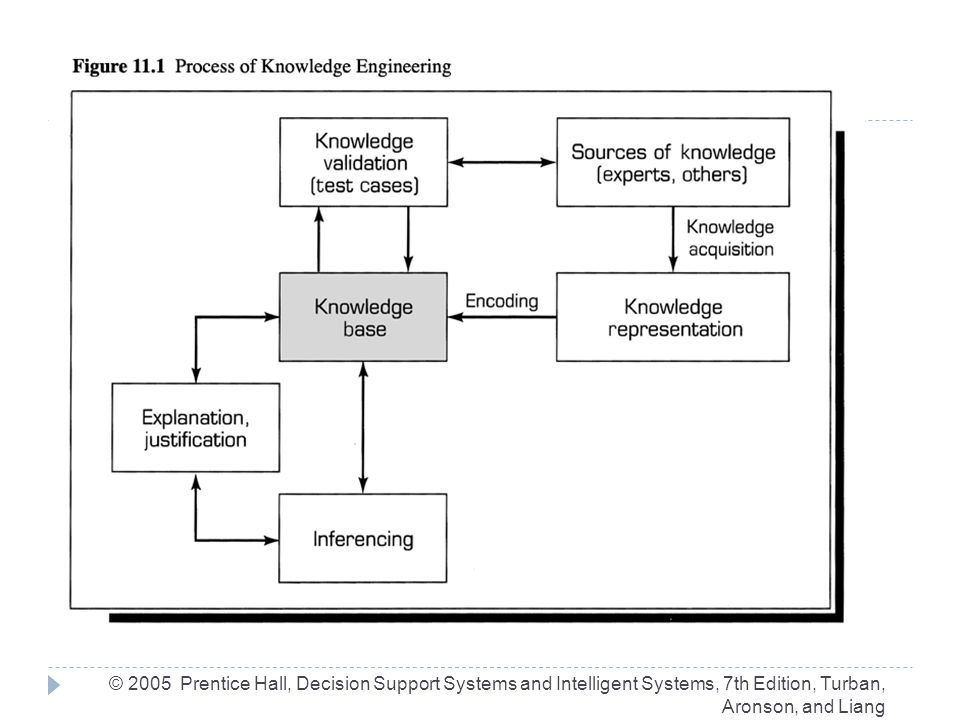 Knowledge  Sources  Documented  Written, viewed, sensory, behavior  Undocumented  Memory  Acquired from  Human senses  Machines