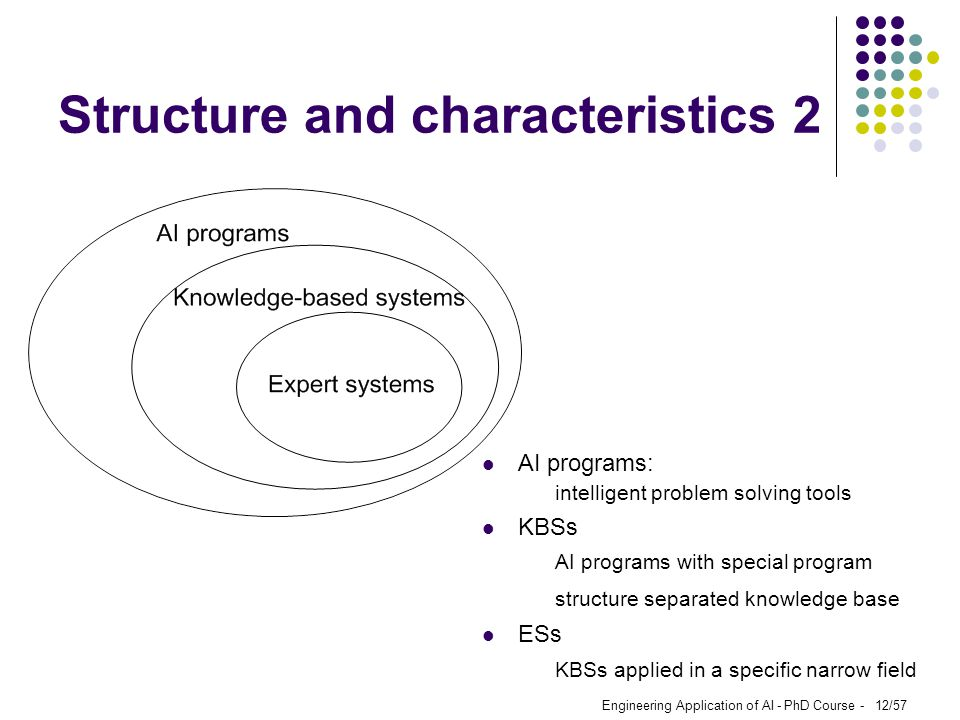 Engineering Application of AI - PhD Course - 12/57 Structure and characteristics 2 AI programs: intelligent problem solving tools KBSs AI programs wit