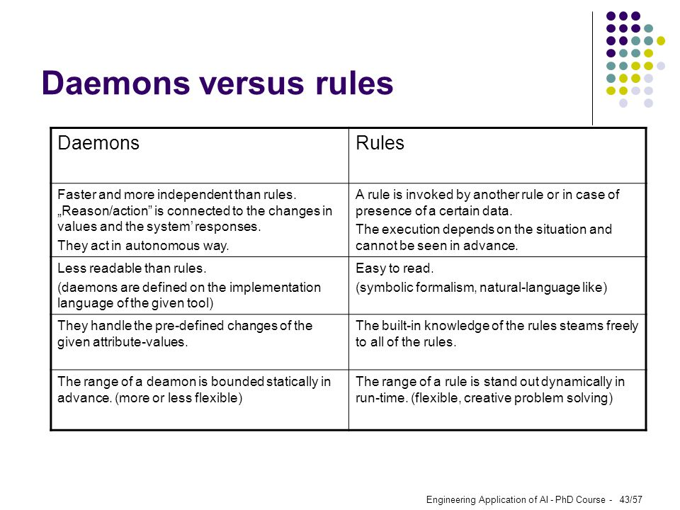 "Engineering Application of AI - PhD Course - 43/57 Daemons versus rules DaemonsRules Faster and more independent than rules. ""Reason/action"" is connec"