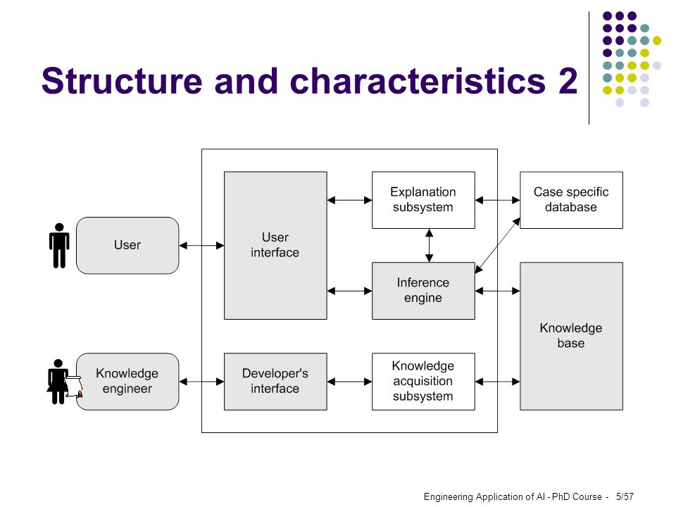 Engineering Application of AI - PhD Course - 5/57 Structure and characteristics 2