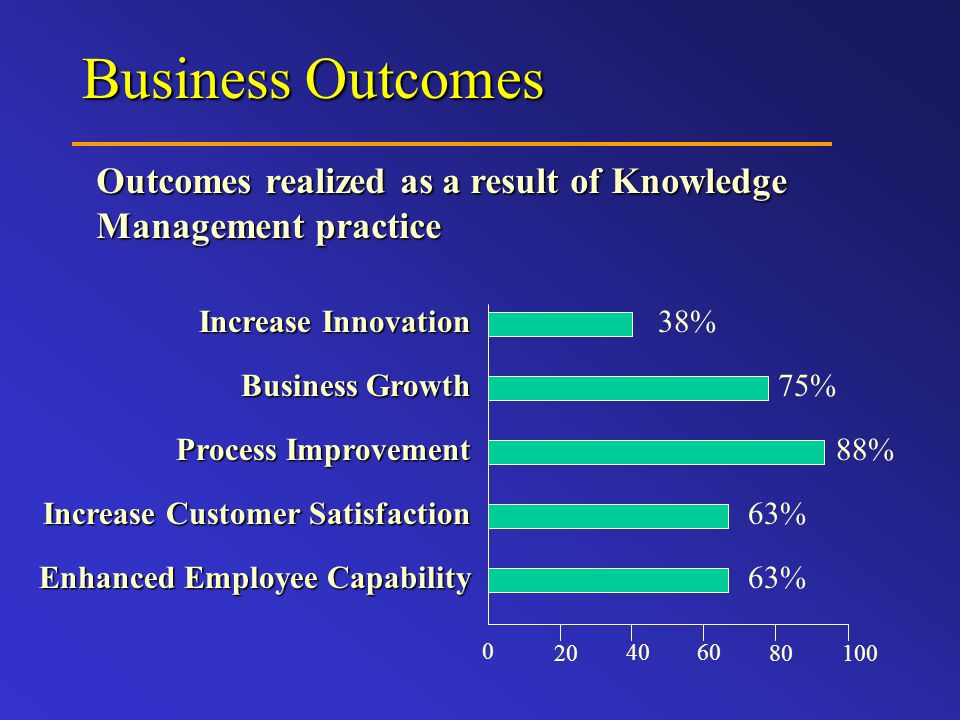 Business Outcomes Increase Innovation Enhanced Employee Capability Increase Customer Satisfaction Business Growth Process Improvement 38% 75% 88% 63% 0 20 4060 80100 Outcomes realized as a result of Knowledge Management practice