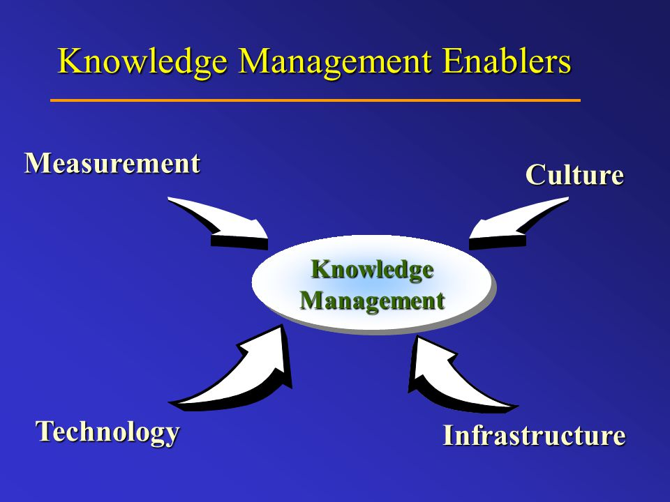 Knowledge Management Enablers Knowledge Management Culture Measurement Technology Infrastructure