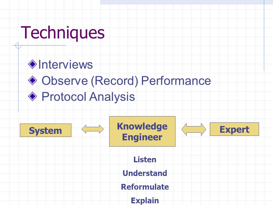 Techniques Interviews Observe (Record) Performance Protocol Analysis Knowledge Engineer System Expert Listen Understand Reformulate Explain