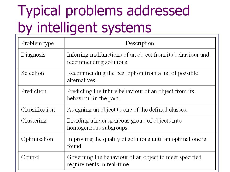 Typical problems addressed by intelligent systems