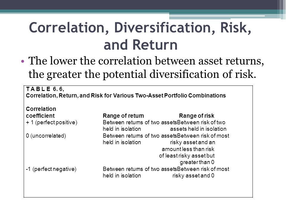 Correlation, Diversification, Risk, and Return The lower the correlation between asset returns, the greater the poten­tial diversification of risk. T