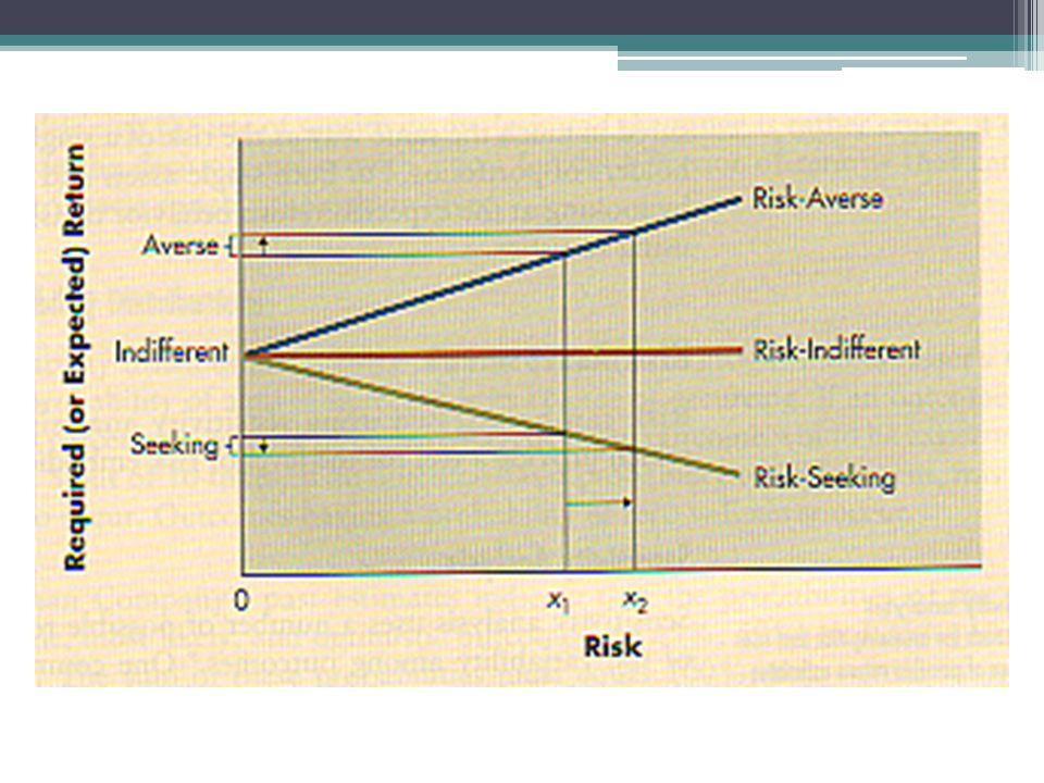 Risk free rate= 15% Market return= 20% Tentukan return yang diisyaratkan (CAPM/ SML) untuk setiap asset di atas dan gambarlah grafik SML serta tentukan Asset yang undervalue atau overvalue!