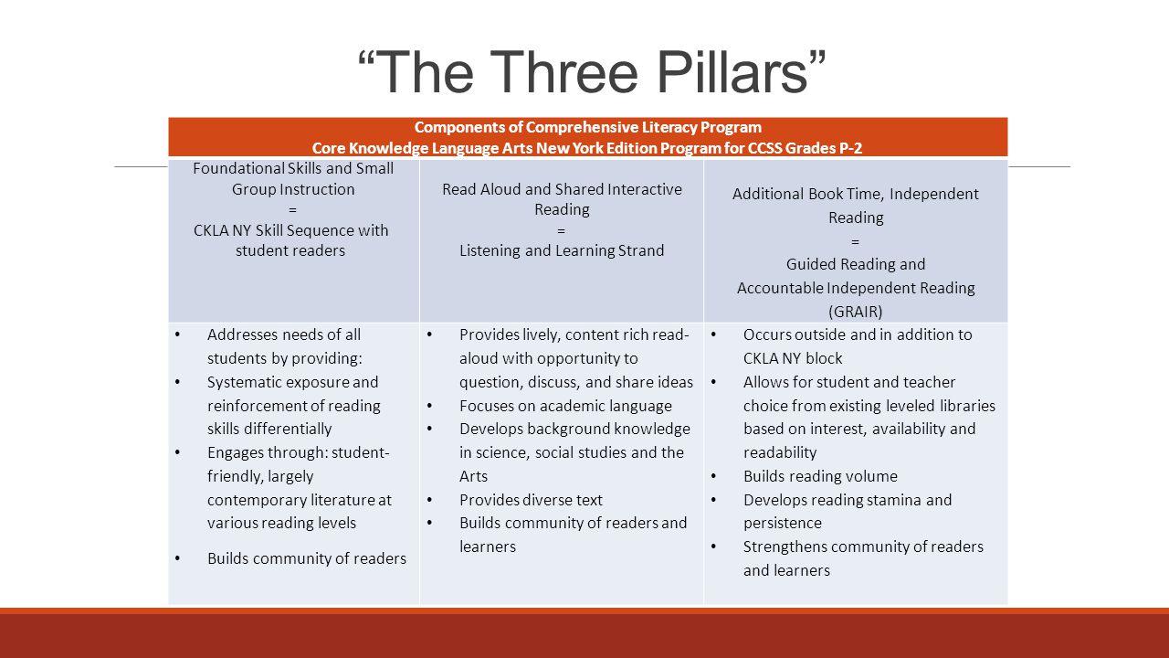 """The Three Pillars"" Components of Comprehensive Literacy Program Core Knowledge Language Arts New York Edition Program for CCSS Grades P-2 Foundationa"