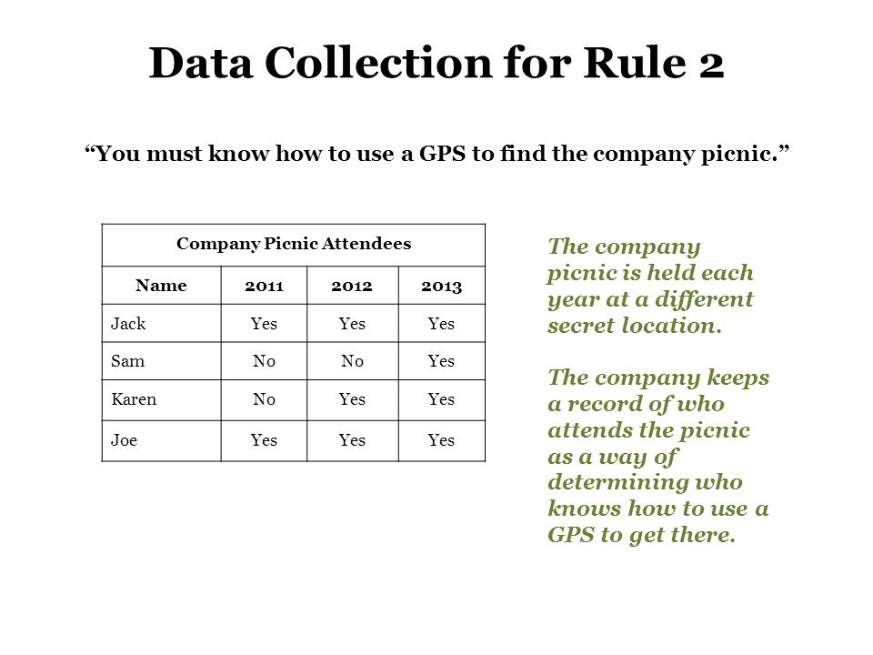 Data Collection for Rule 2 You must know how to use a GPS to find the company picnic. Company Picnic Attendees Name201120122013 JackYes SamNo Yes KarenNoYes JoeYes The company picnic is held each year at a different secret location.