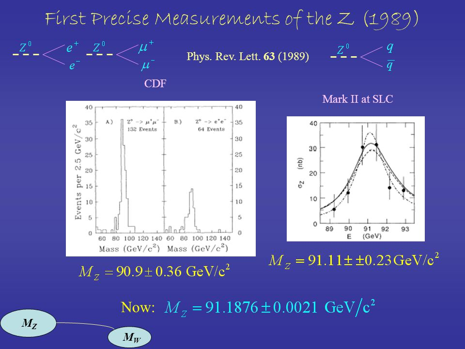 First Precise Measurements of the Z (1989) CDF Mark II at SLC Now: Phys.