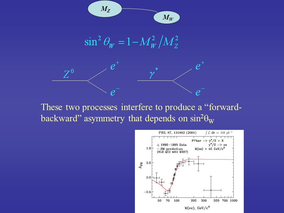 MZMZ MWMW These two processes interfere to produce a forward- backward asymmetry that depends on sin 2  W