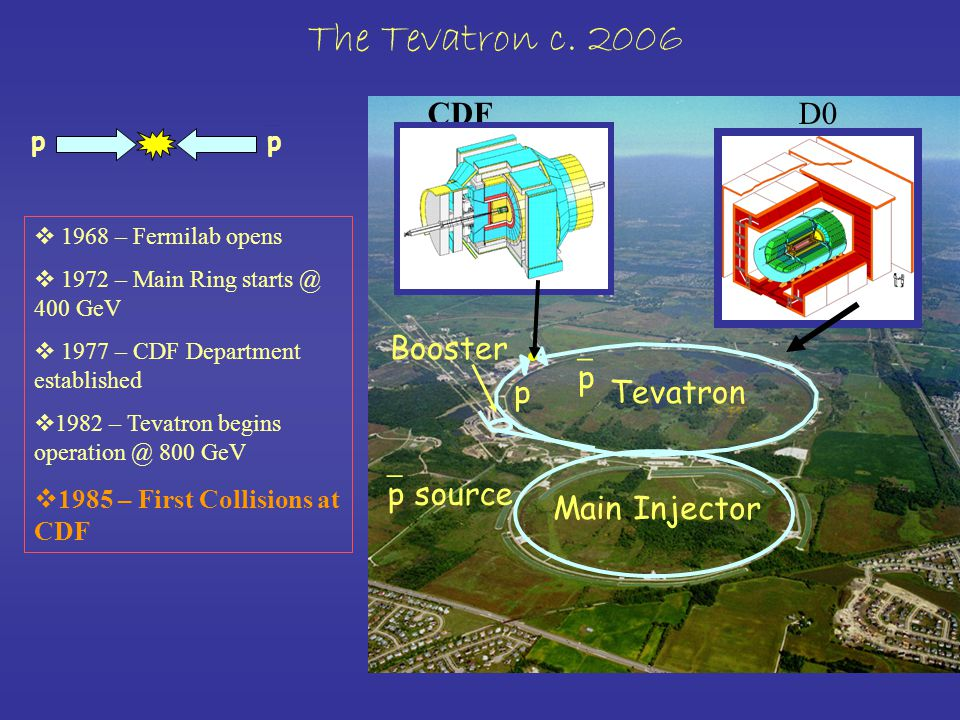 p pp CDFD0 Main Injector Tevatron Booster pp p  p source The Tevatron c.