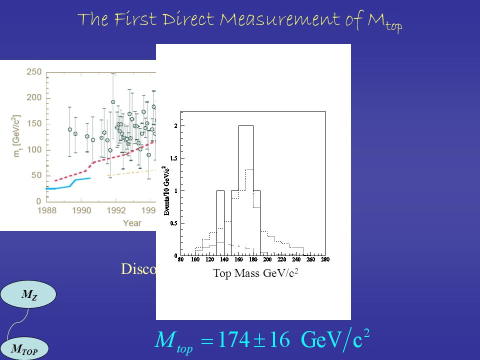The First Direct Measurement of M top MZMZ M TOP Discovery Top Mass GeV/c 2