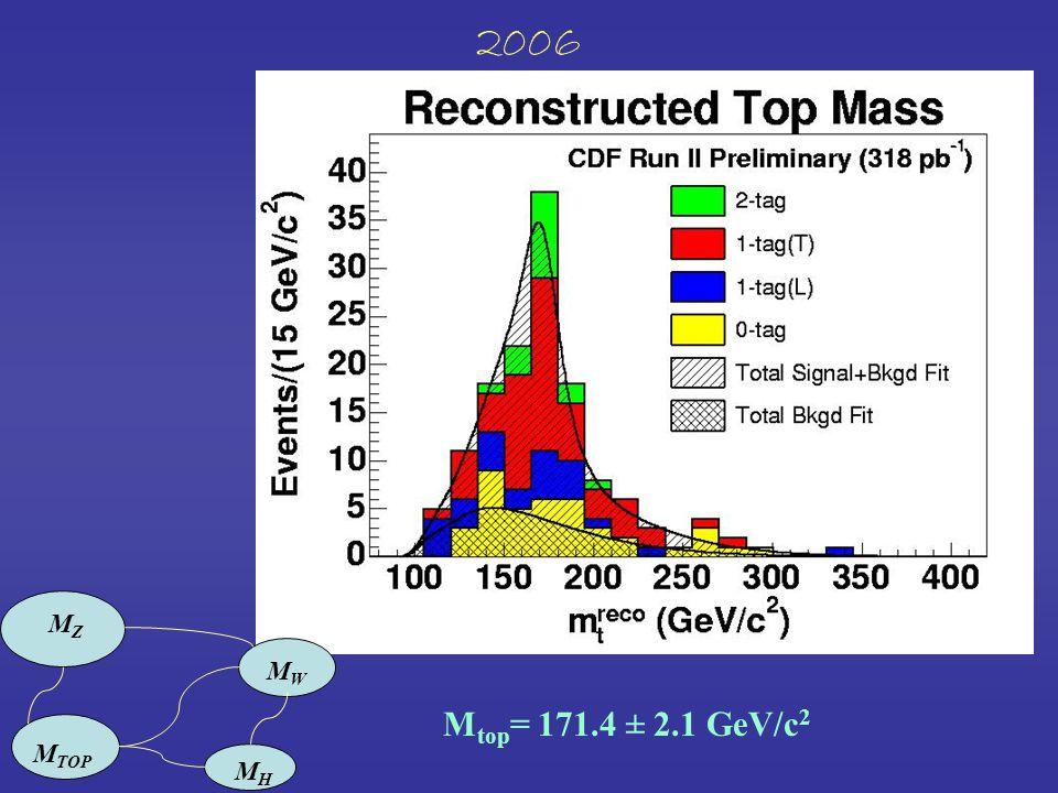 2006 M top = 171.4 ± 2.1 GeV/c 2 MZMZ M TOP MWMW MHMH