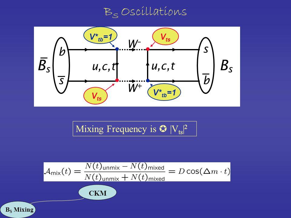 B S Oscillations b W–W– s bs W+W+ u,c,t BsBs BsBs V ts V* tb =1 Mixing Frequency is  |V ts | 2 CKM B S Mixing