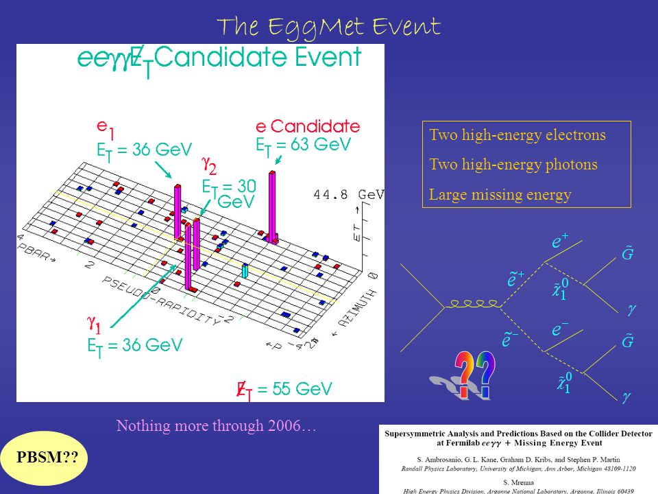 The EggMet Event Two high-energy electrons Two high-energy photons Large missing energy Nothing more through 2006… PBSM