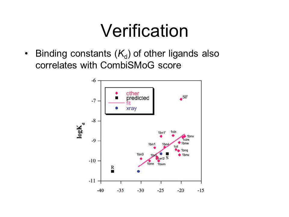 Verification Binding constants (K d ) of other ligands also correlates with CombiSMoG score
