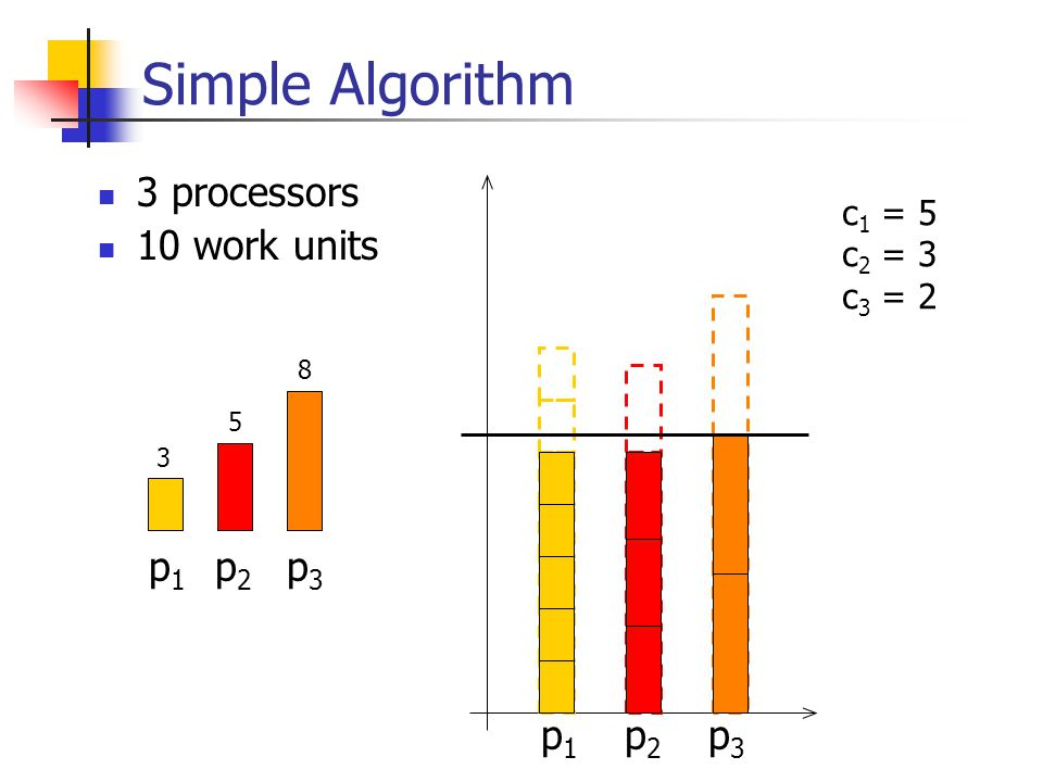 Simple Algorithm 3 processors 10 work units p 1 p 2 p 3 3 5 8 c 1 = 5 c 2 = 3 c 3 = 2