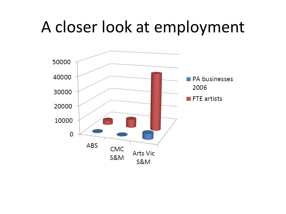 A closer look at employment