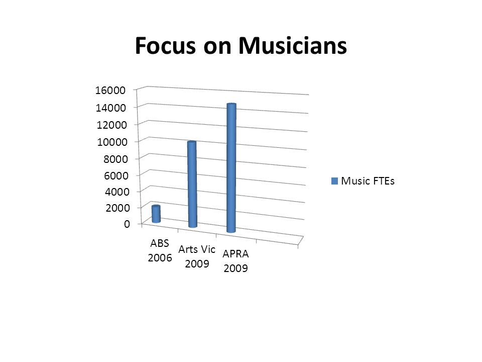 Focus on Musicians