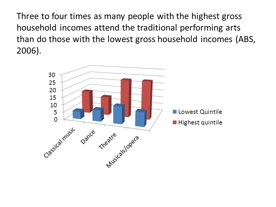 Three to four times as many people with the highest gross household incomes attend the traditional performing arts than do those with the lowest gross household incomes (ABS, 2006).