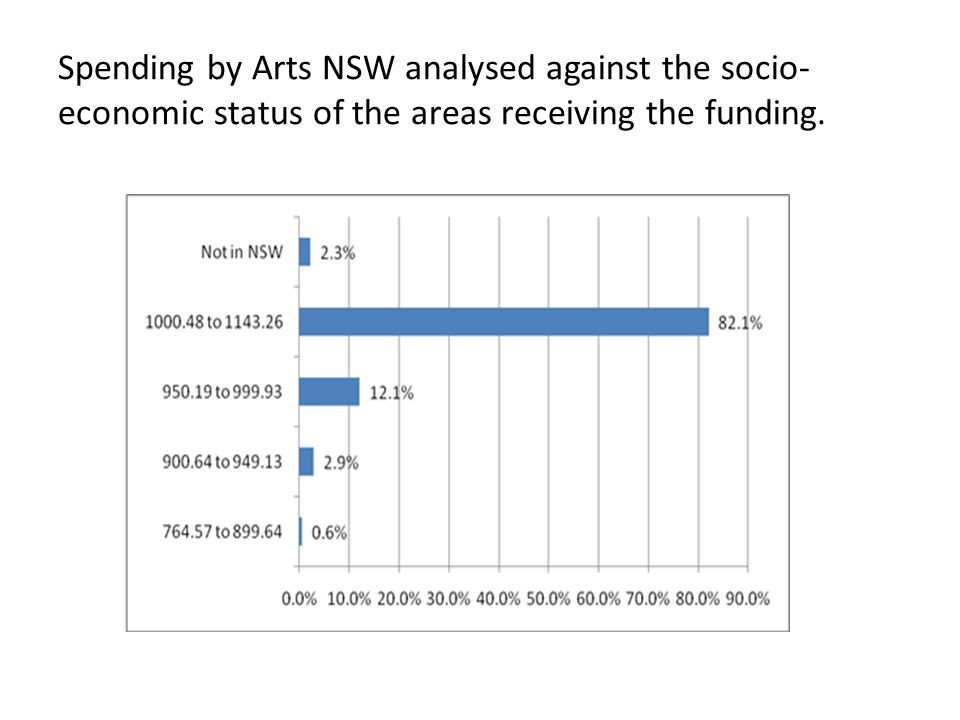Spending by Arts NSW analysed against the socio- economic status of the areas receiving the funding.