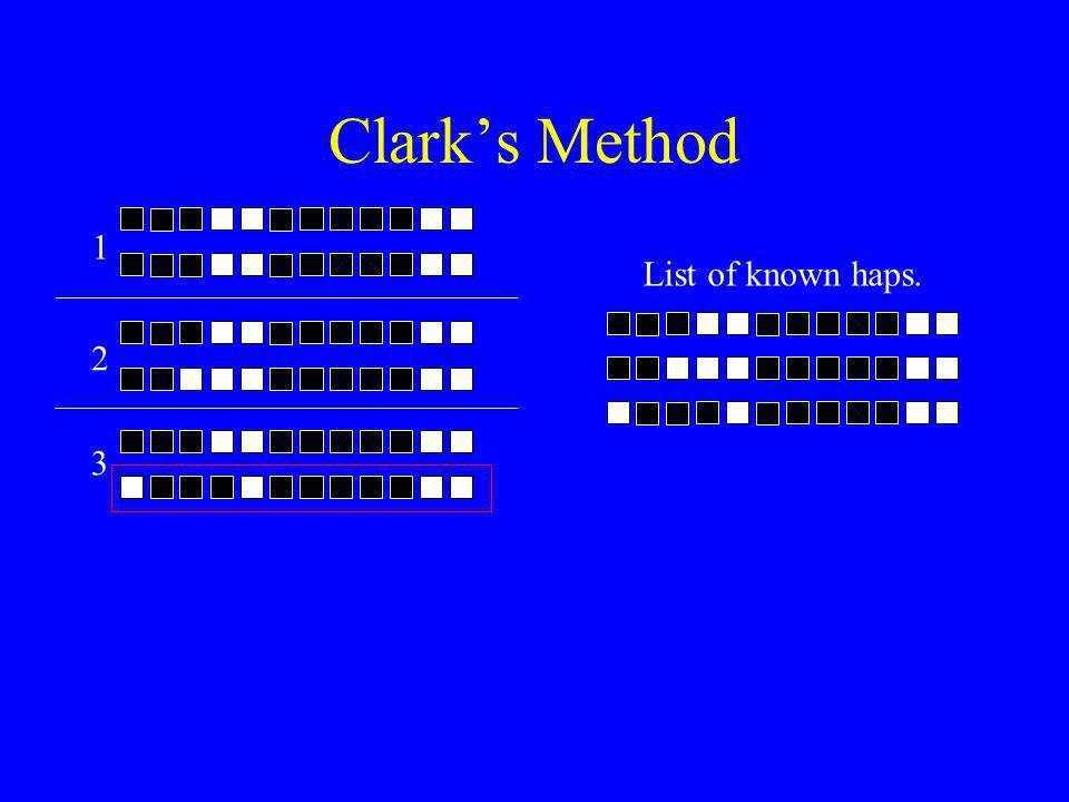 Clark's Method List of known haps. 1 2 3
