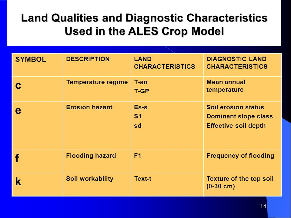 14 Land Qualities and Diagnostic Characteristics Used in the ALES Crop Model SYMBOL DESCRIPTIONLAND CHARACTERISTICS DIAGNOSTIC LAND CHARACTERISTICS c Temperature regimeT-an T-GP Mean annual temperature e Erosion hazardEs-s S1 sd Soil erosion status Dominant slope class Effective soil depth f Flooding hazardF1Frequency of flooding k Soil workabilityText-tTexture of the top soil (0-30 cm)