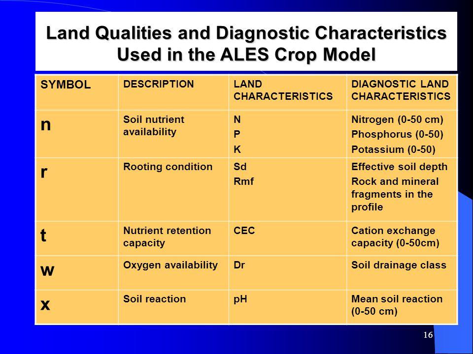 16 SYMBOL DESCRIPTIONLAND CHARACTERISTICS DIAGNOSTIC LAND CHARACTERISTICS n Soil nutrient availability NPKNPK Nitrogen (0-50 cm) Phosphorus (0-50) Pot