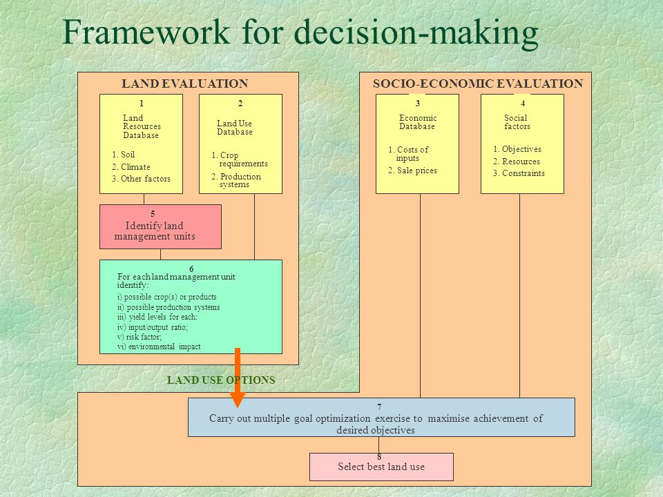 Framework for decision-making 12 1. Soil 2. Climate 3. Other factors Land Resources Database Land Use Database 1. Crop requirements 2. Production syst