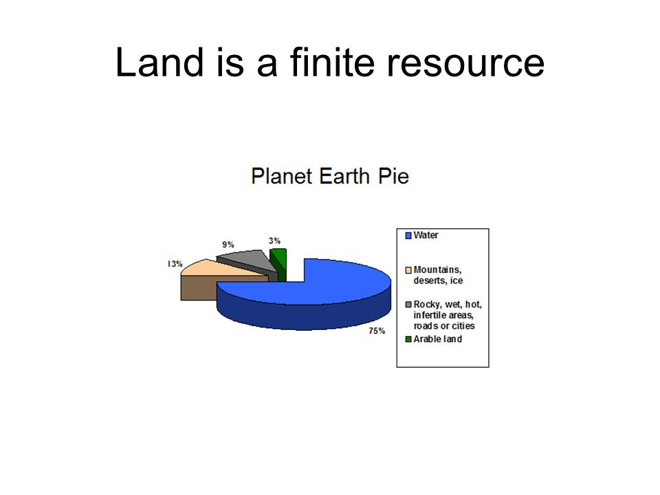 Land is a finite resource