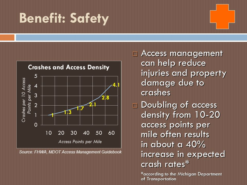 Benefit: Safety  Access management can help reduce injuries and property damage due to crashes  Doubling of access density from 10-20 access points per mile often results in about a 40% increase in expected crash rates* *according to the Michigan Department of Transportation Source: FHWA, MDOT Access Management Guidebook