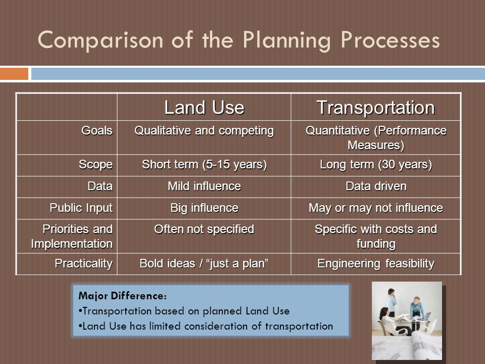 Comparison of the Planning Processes Land Use TransportationGoals Qualitative and competing Quantitative (Performance Measures) Scope Short term (5-15 years) Long term (30 years) Data Mild influence Data driven Public Input Big influence May or may not influence Priorities and Implementation Often not specified Specific with costs and funding Practicality Bold ideas / just a plan Engineering feasibility Major Difference: Transportation based on planned Land Use Land Use has limited consideration of transportation