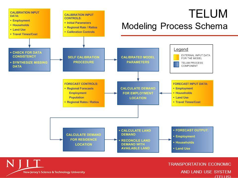 TRANSPORTATION ECONOMIC AND LAND USE SYSTEM (TELUS) TELUM Modeling Process Schema
