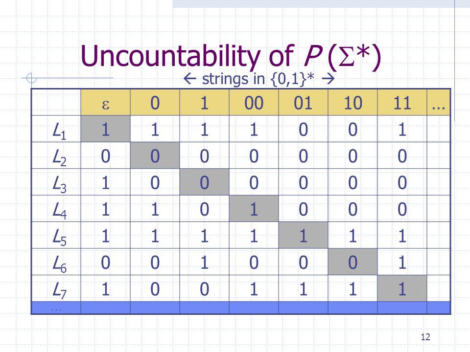 12 Uncountability of P (  *)  0100011011… L 1 1111001 L 2 0000000 L 3 1000000 L 4 1101000 L 5 1111111 L 6 0010001 L 7 1001111...