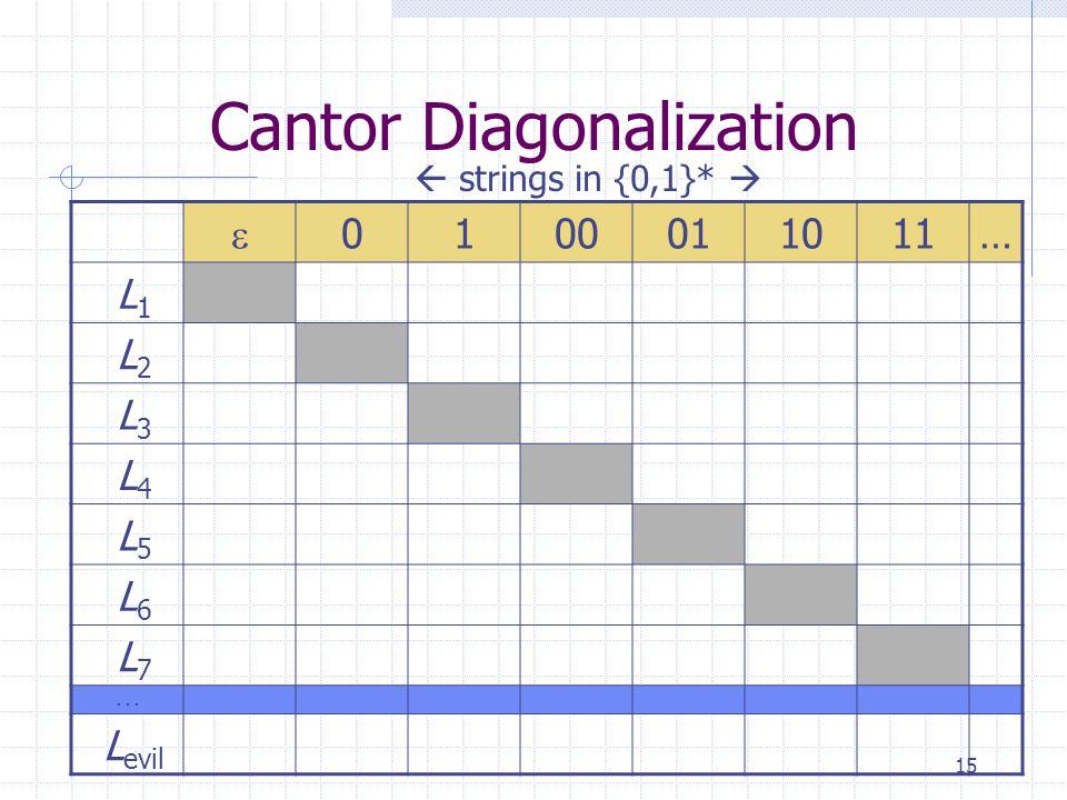 15 Cantor Diagonalization  0100011011… L 1 L 2 L 3 L 4 L 5 L 6 L 7... L evil  strings in {0,1}* 