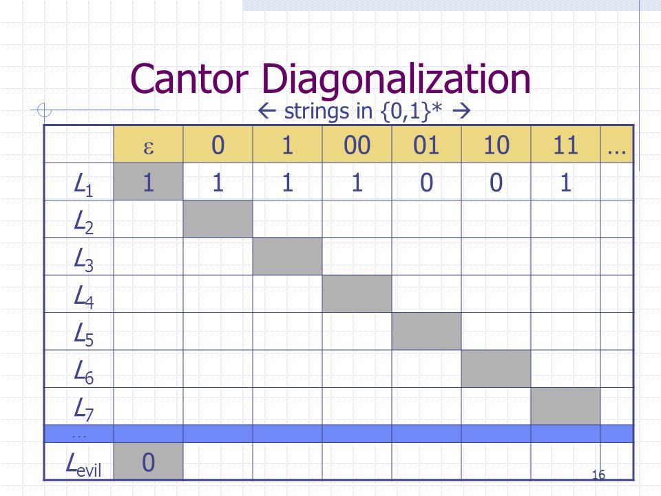 16 Cantor Diagonalization  0100011011… L 1 1111001 L 2 L 3 L 4 L 5 L 6 L 7...