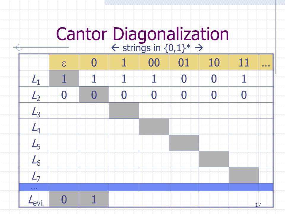 17 Cantor Diagonalization  0100011011… L 1 1111001 L 2 0000000 L 3 L 4 L 5 L 6 L 7...