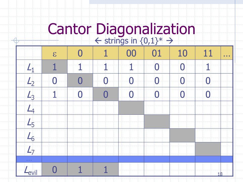 18 Cantor Diagonalization  0100011011… L 1 1111001 L 2 0000000 L 3 1000000 L 4 L 5 L 6 L 7...