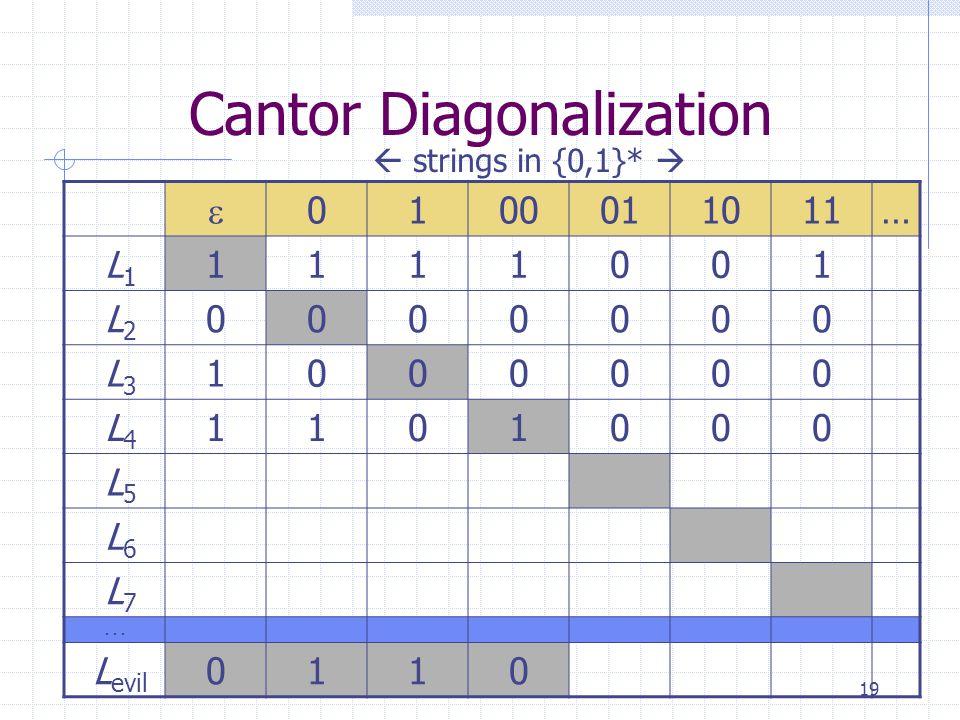 19 Cantor Diagonalization  0100011011… L 1 1111001 L 2 0000000 L 3 1000000 L 4 1101000 L 5 L 6 L 7...