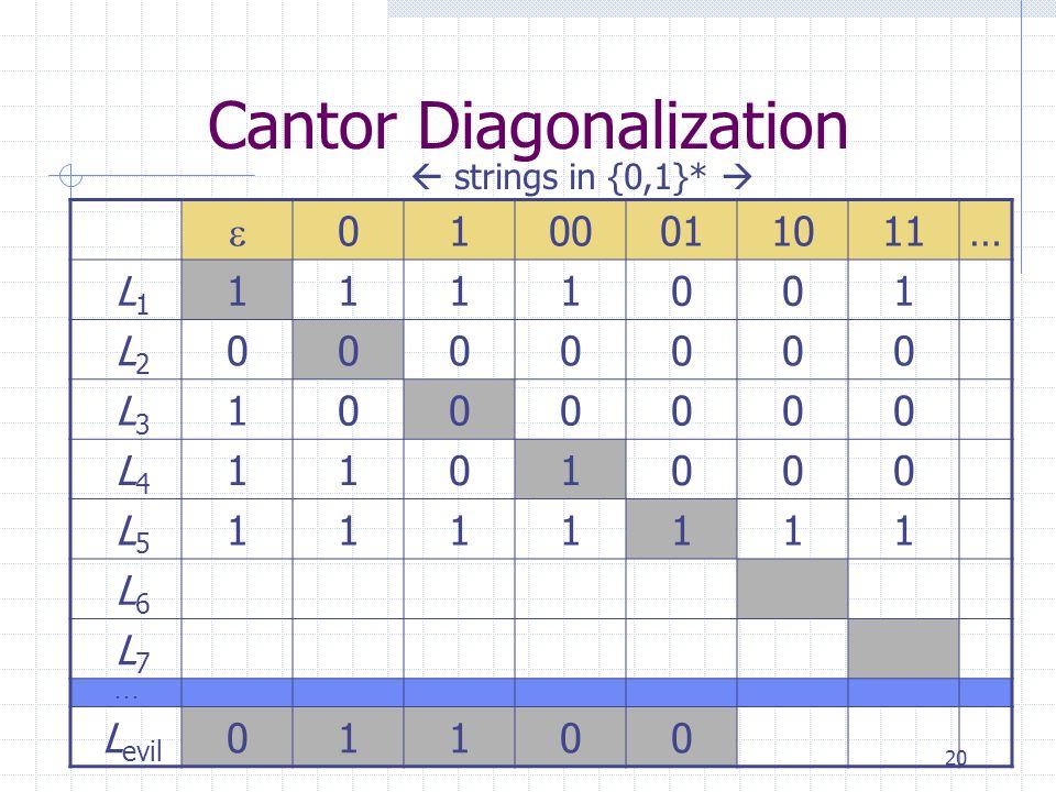 20 Cantor Diagonalization  0100011011… L 1 1111001 L 2 0000000 L 3 1000000 L 4 1101000 L 5 1111111 L 6 L 7...