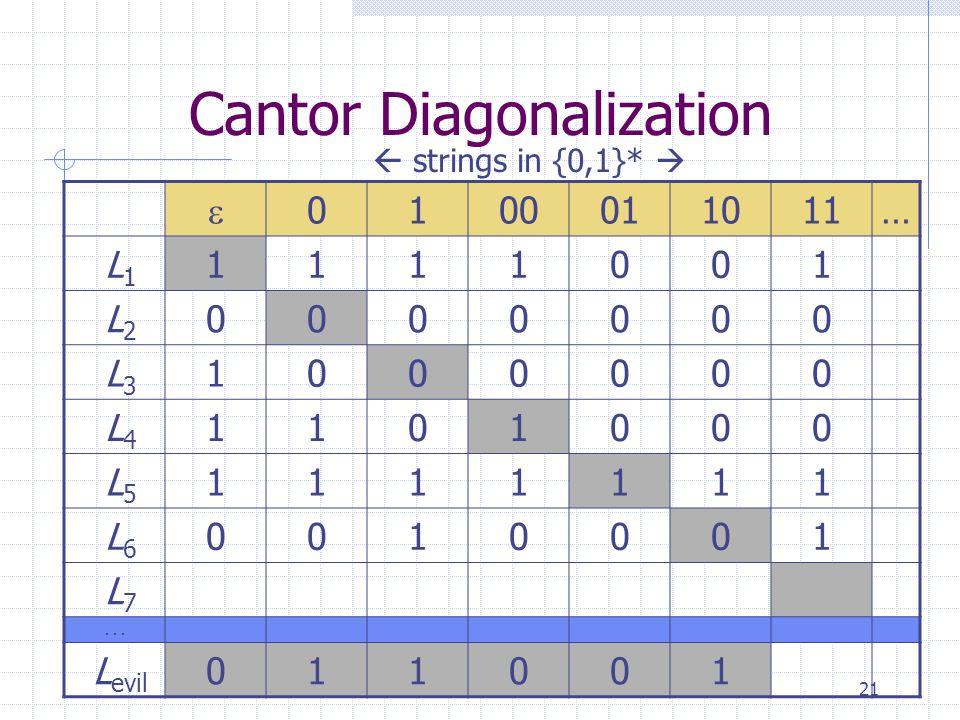 21 Cantor Diagonalization  0100011011… L 1 1111001 L 2 0000000 L 3 1000000 L 4 1101000 L 5 1111111 L 6 0010001 L 7...